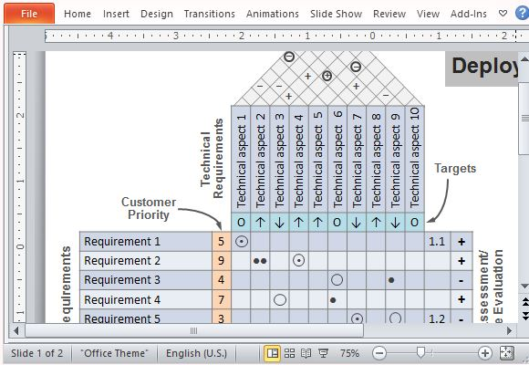 House of quality powerpoint template show technical aspect and customer requirement relationships and correlations maxwellsz