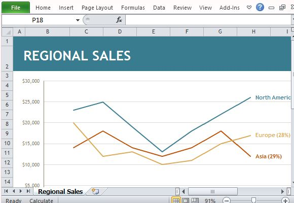 regional sales chart maker template for excel